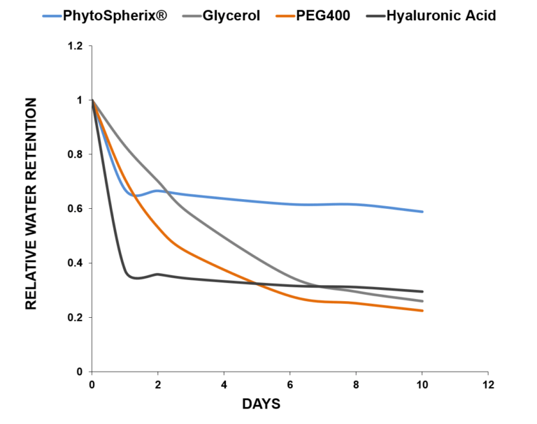 Graph to comparing relative water rentention of PhytoSpherix